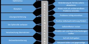 Resilienzfaktoren